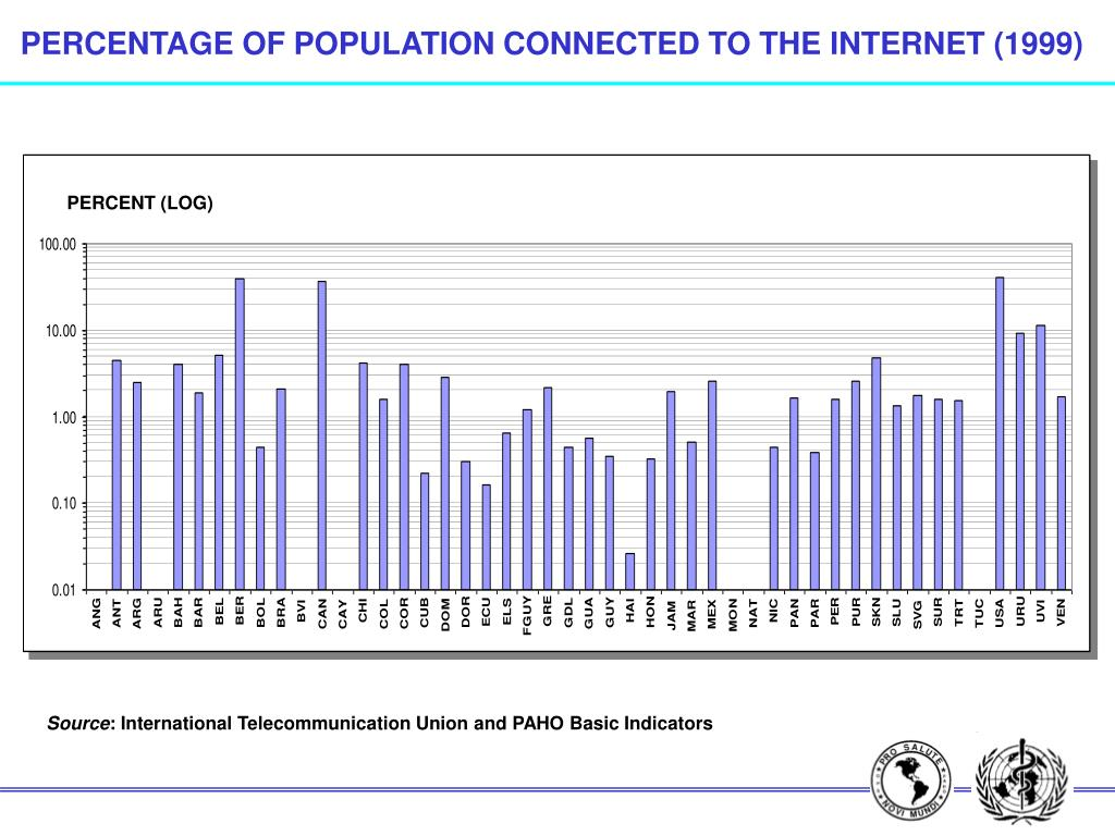 PERCENTAGE OF POPULATION CONNECTED TO THE INTERNET (1999)