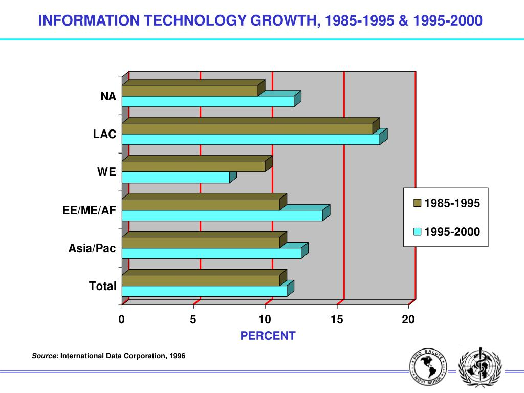 INFORMATION TECHNOLOGY GROWTH, 1985-1995 & 1995-2000