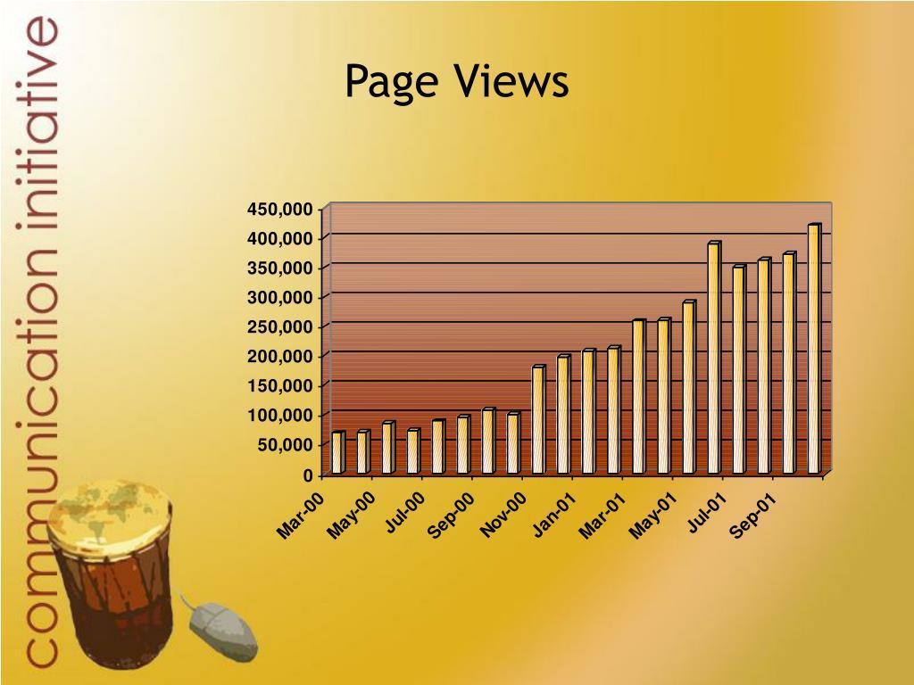Page Views