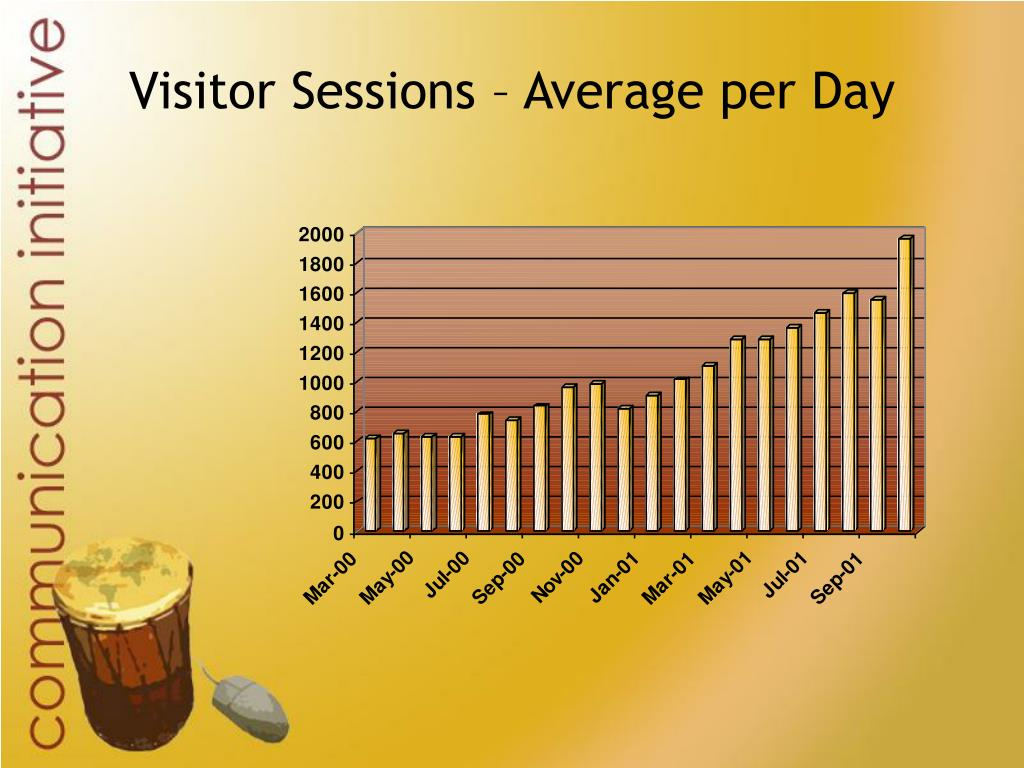 Visitor Sessions – Average per Day