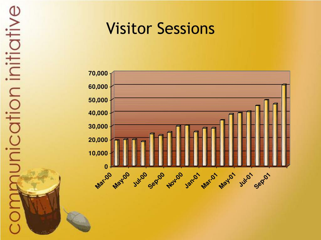 Visitor Sessions