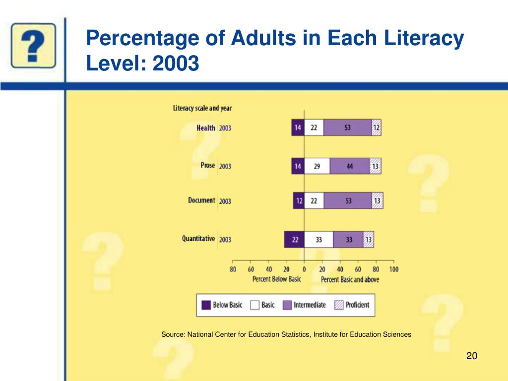 Percentage of Adults in Each Literacy