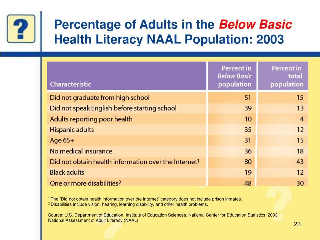 Percentage of Adults in the