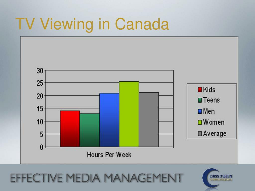 TV Viewing in Canada