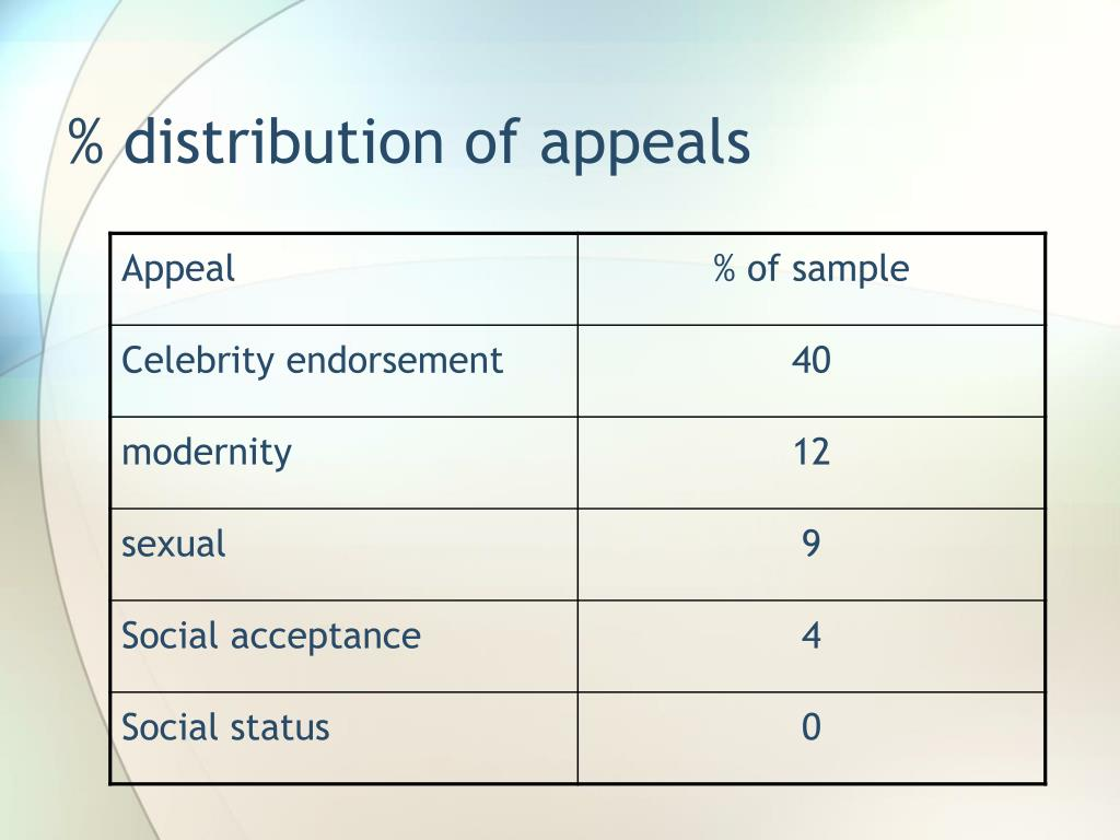 % distribution of appeals