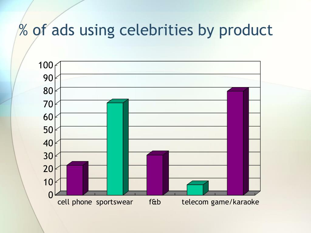 % of ads using celebrities by product