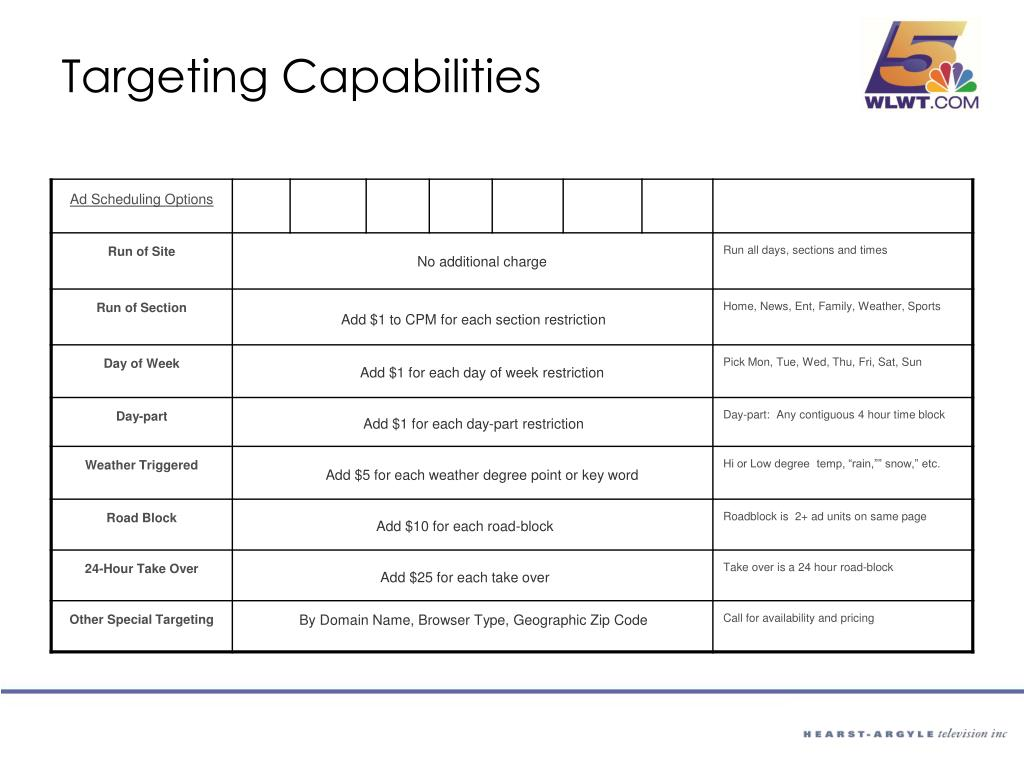 Targeting Capabilities