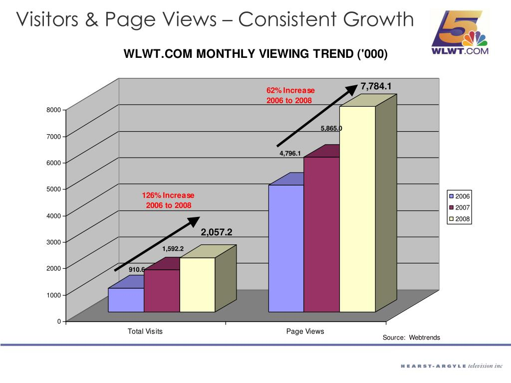 Visitors & Page Views – Consistent Growth