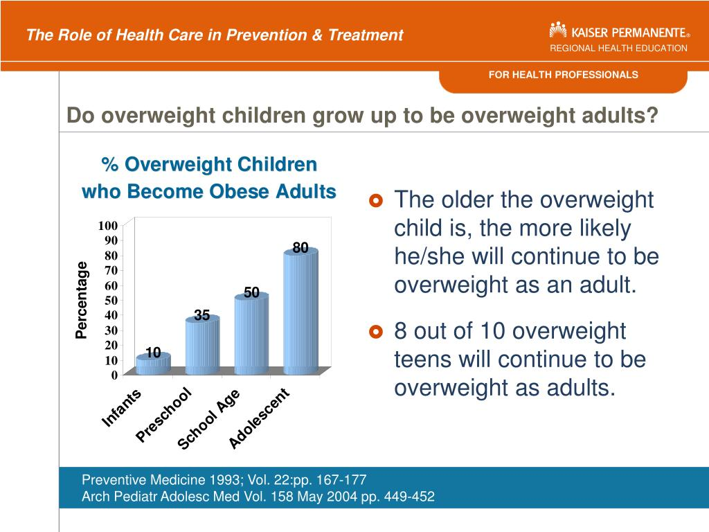 Do overweight children grow up to be overweight adults?