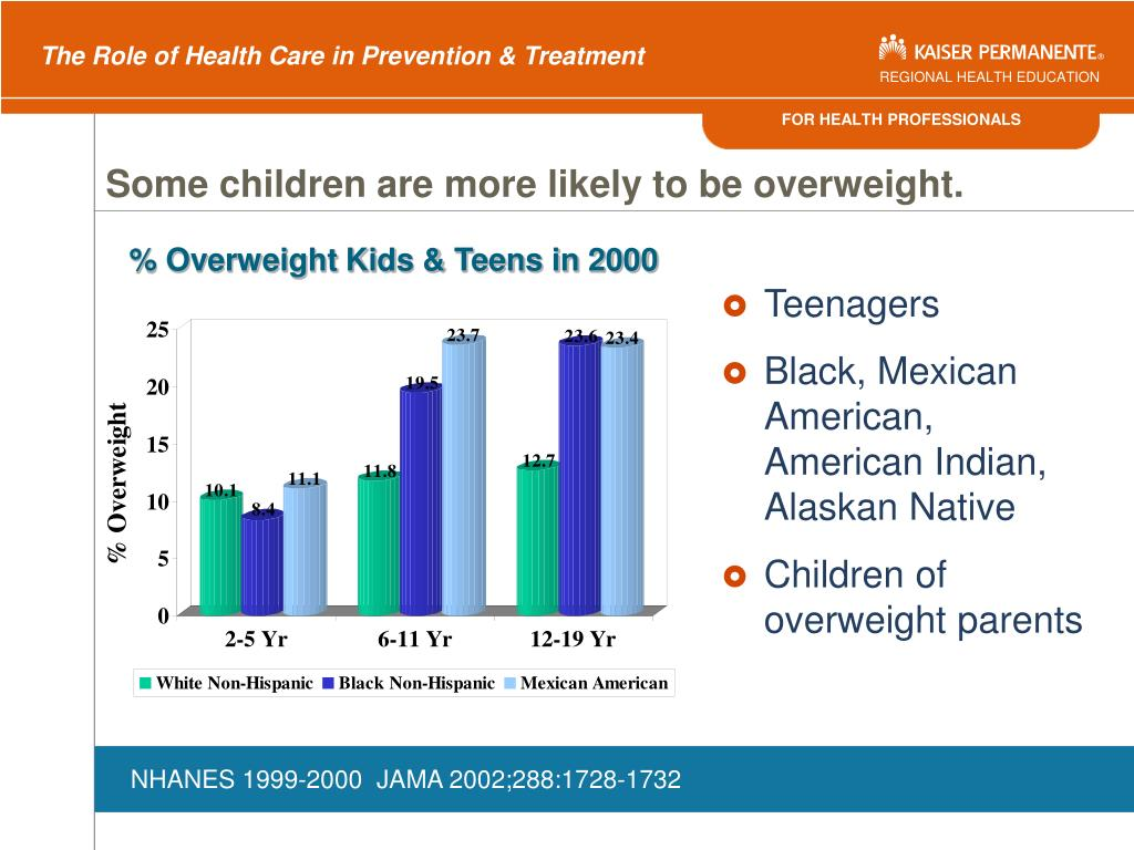 Some children are more likely to be overweight.