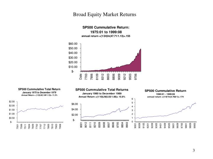 Broad equity market returns