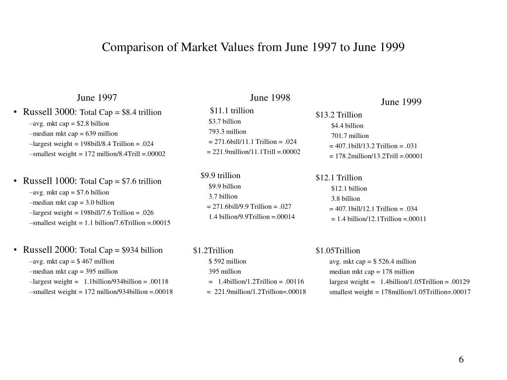 Comparison of Market Values from June 1997 to June 1999