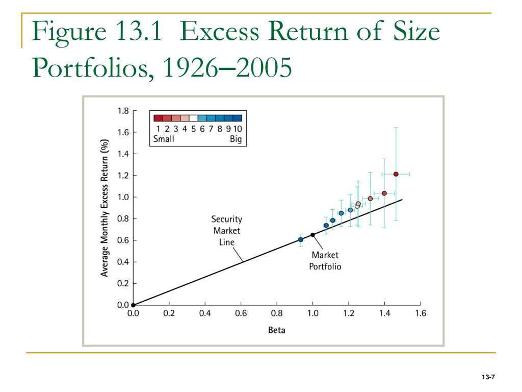 Figure 13.1  Excess Return of Size Portfolios, 1926