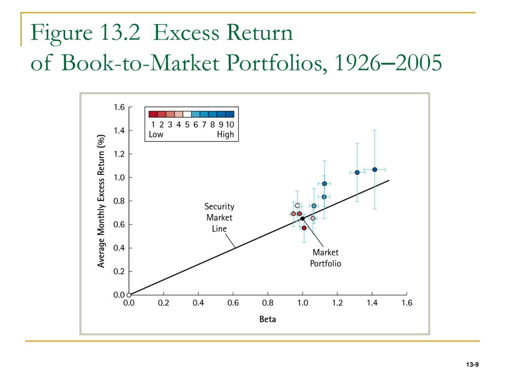 Figure 13.2  Excess Return