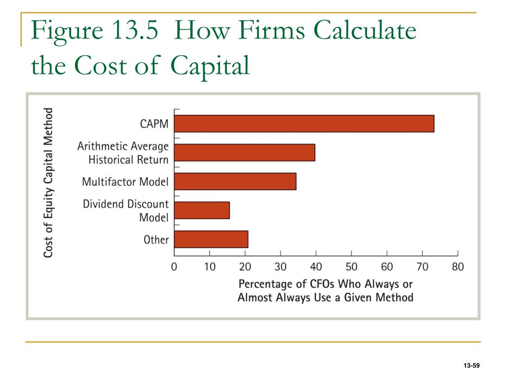 Figure 13.5  How Firms Calculate