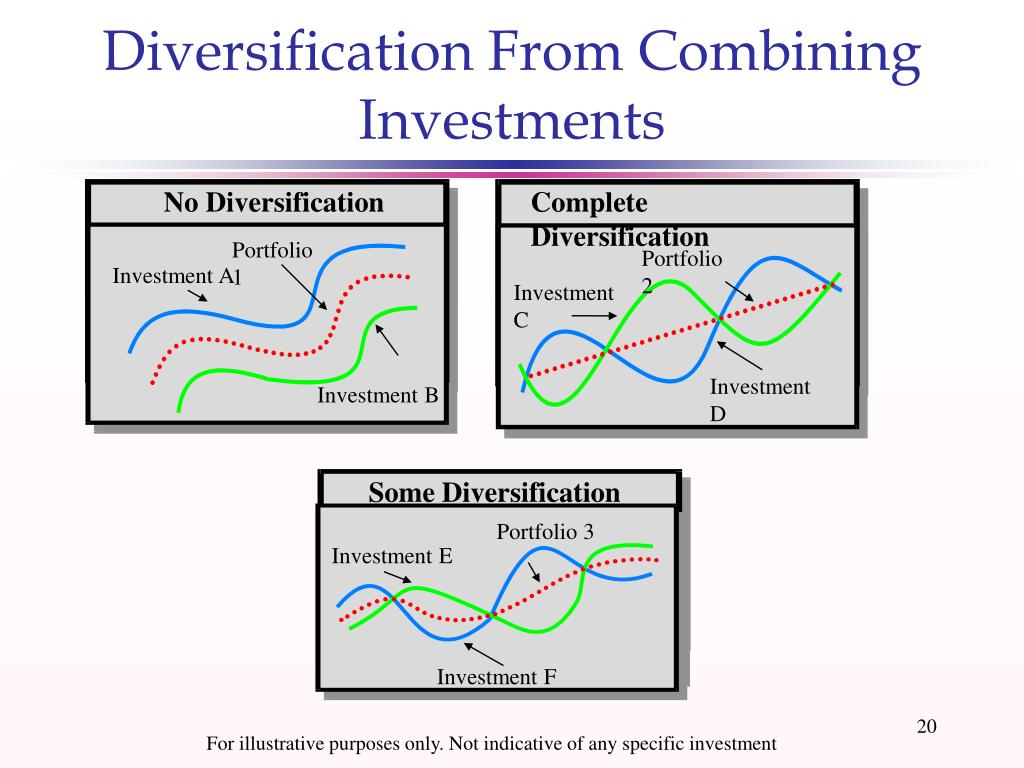 Diversification From Combining Investments