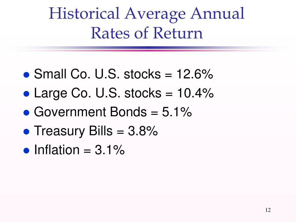Historical Average Annual