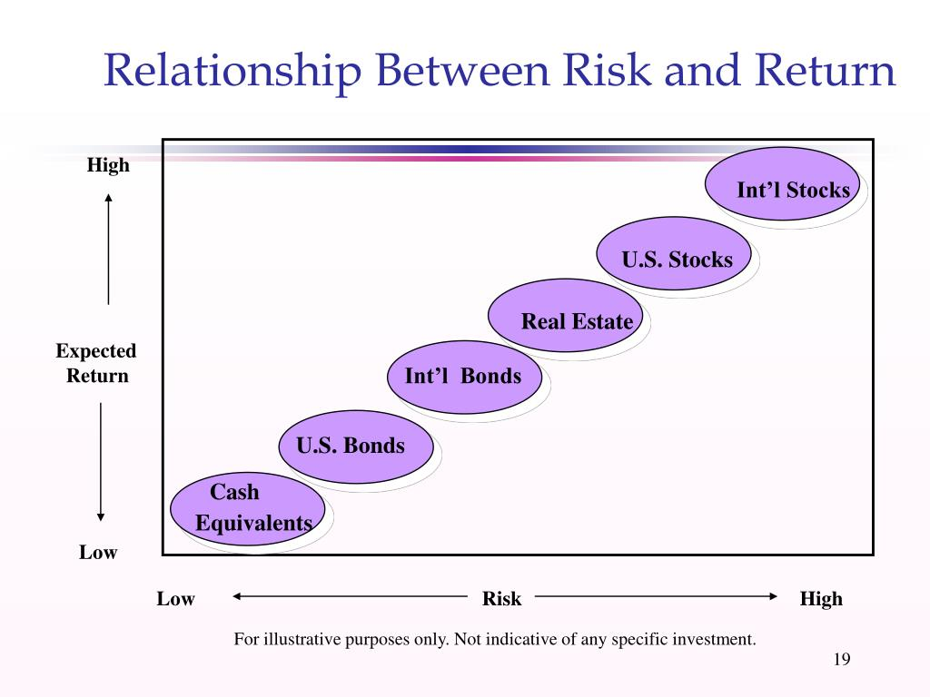 Relationship Between Risk and Return