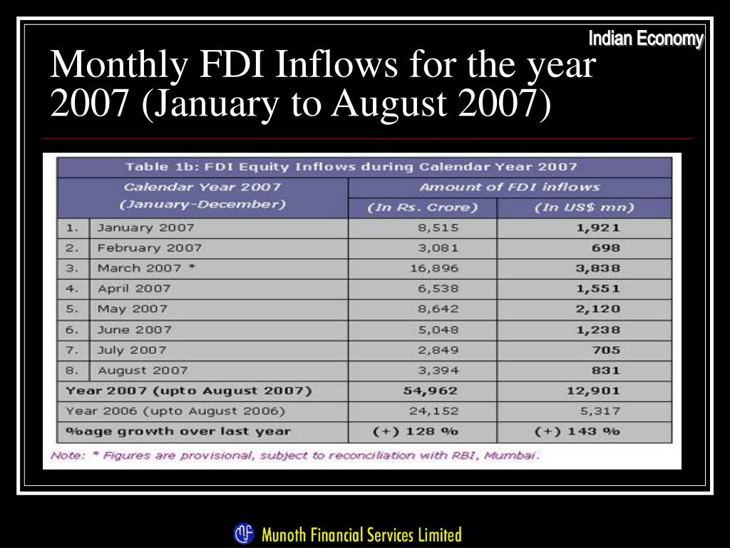 Monthly FDI Inflows for the year 2007 (January to August 2007)