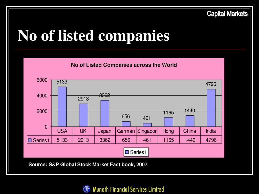 No of listed companies
