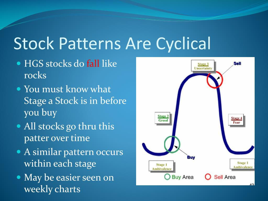Stock Patterns Are Cyclical