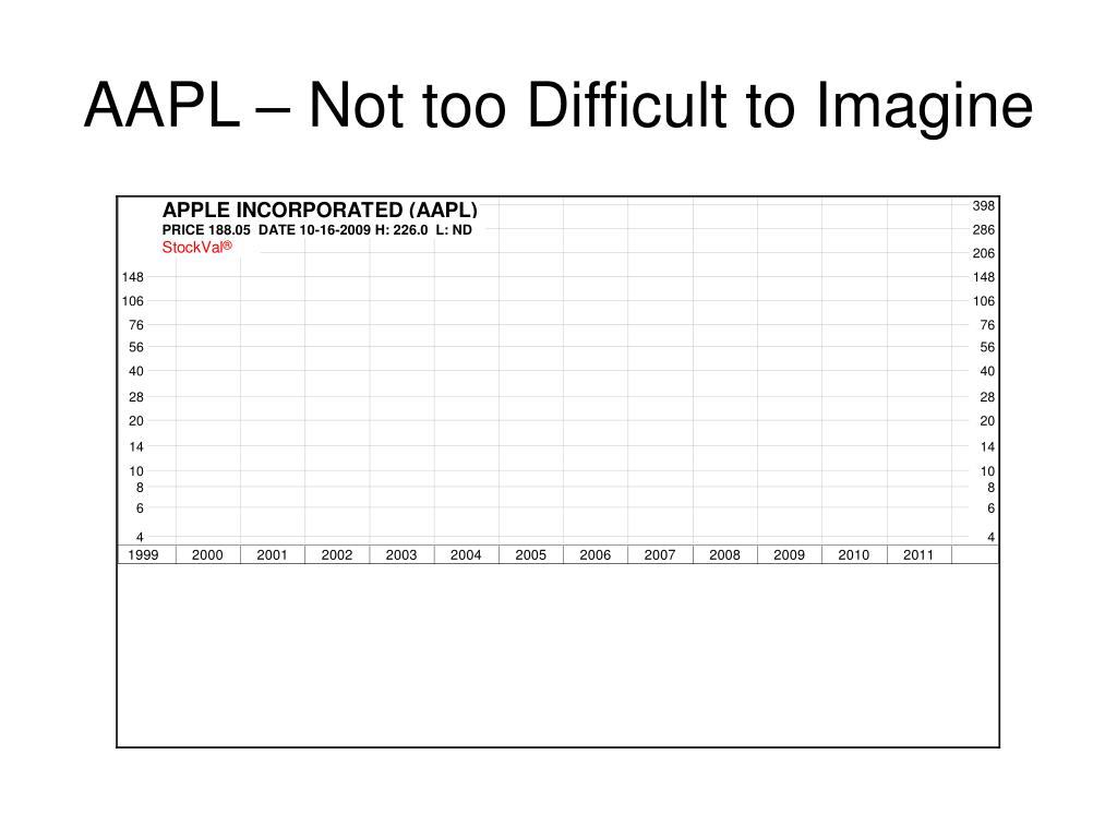 AAPL – Not too Difficult to Imagine