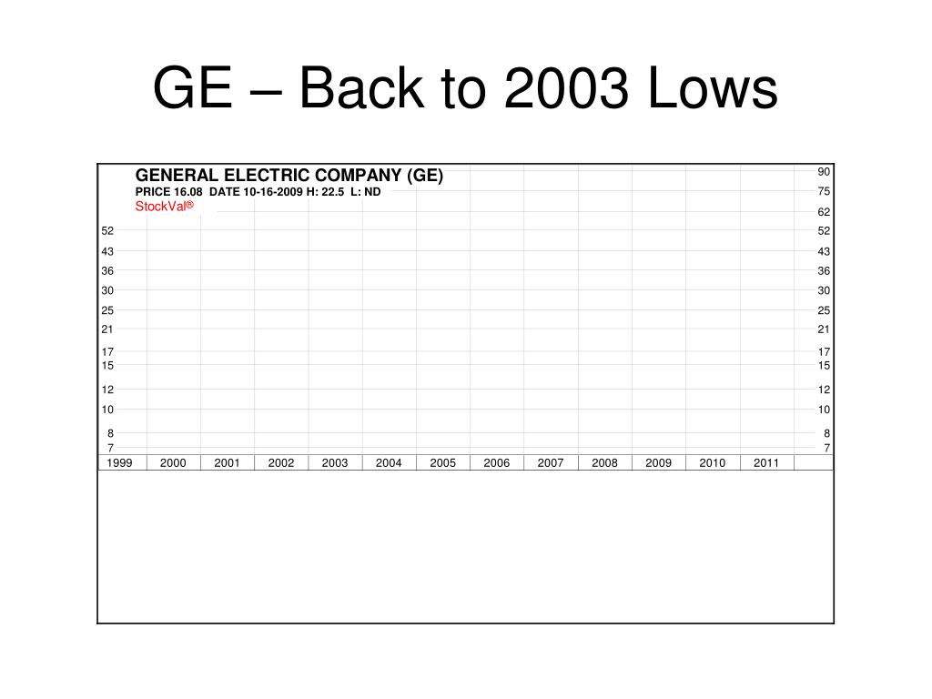 GE – Back to 2003 Lows