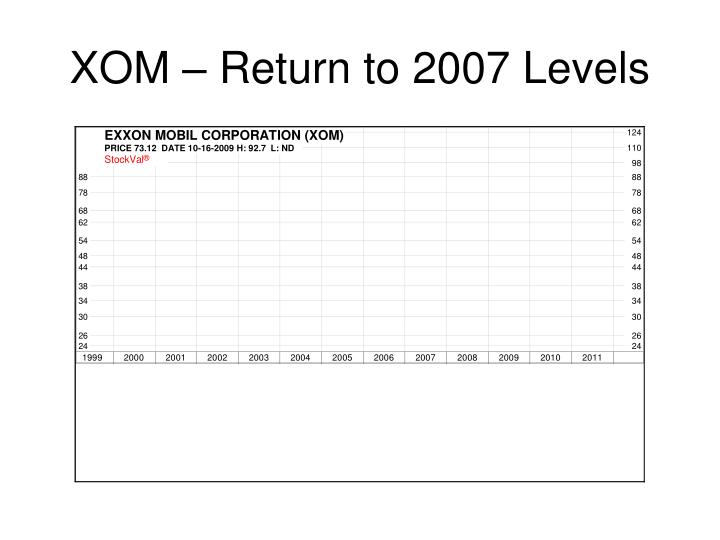 Xom return to 2007 levels