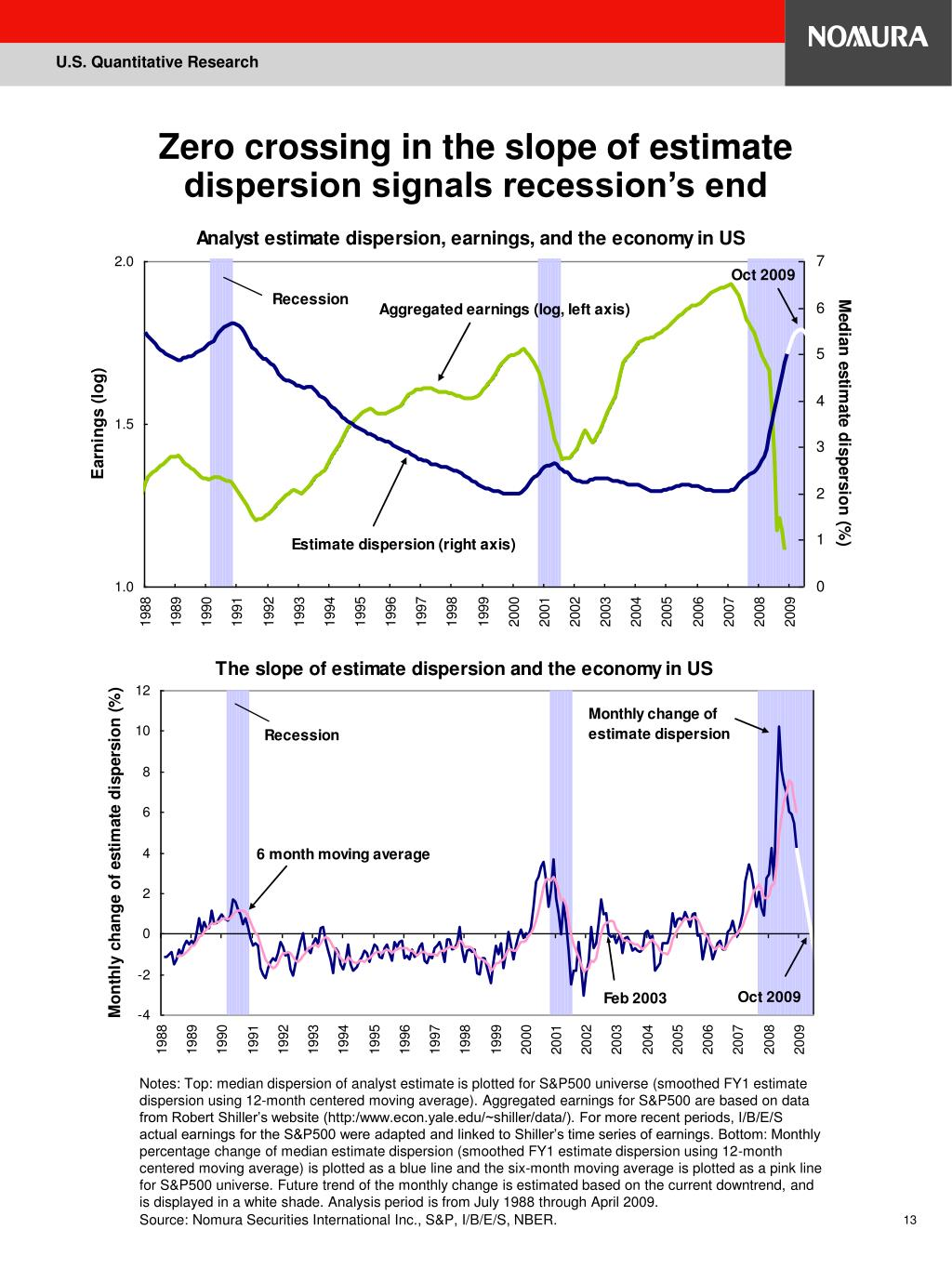 Zero crossing in the slope of estimate dispersion signals recession's end