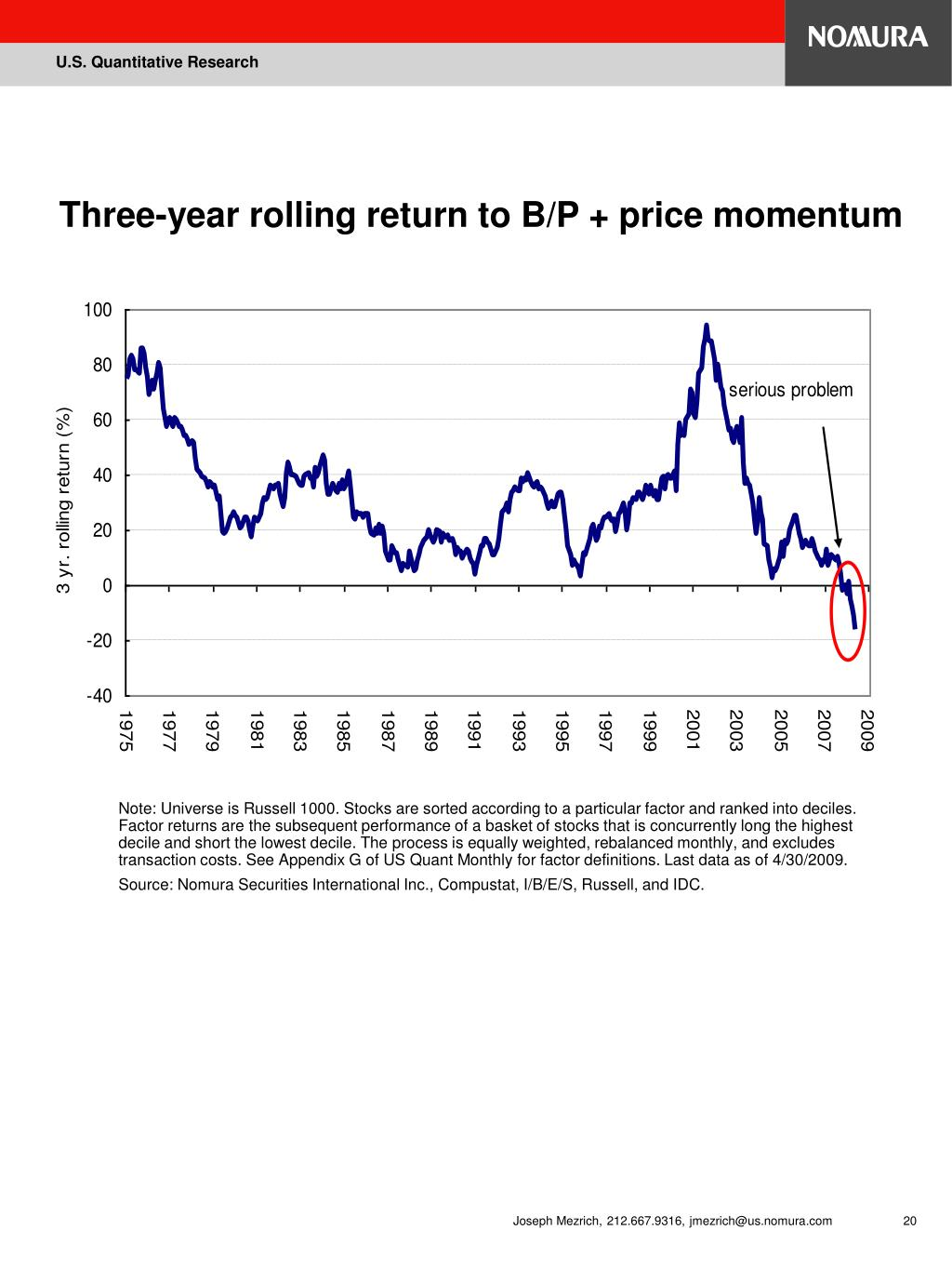 Three-year rolling return to B/P + price momentum