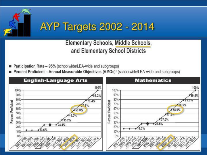 AYP Targets 2002 - 2014
