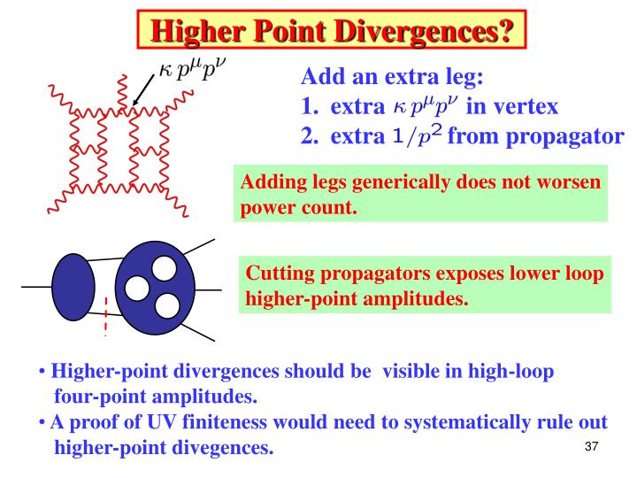Higher Point Divergences?