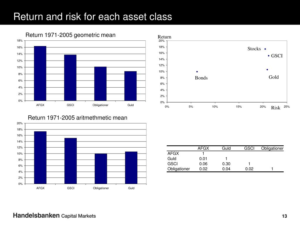 Return and risk for each asset class