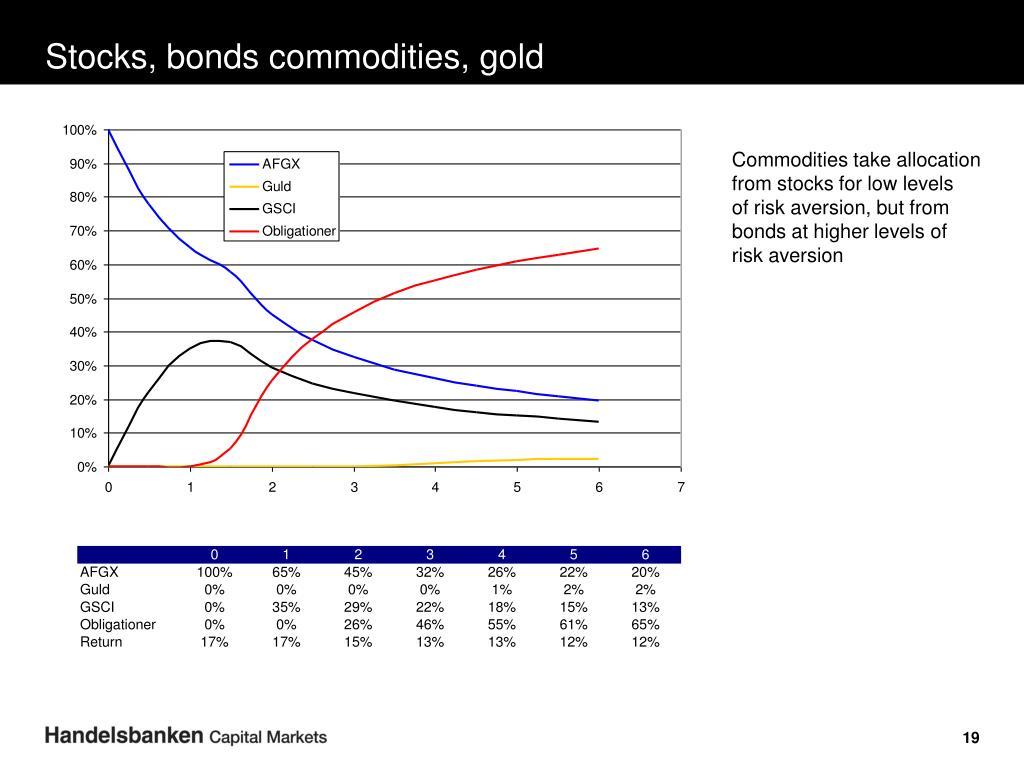 Stocks, bonds commodities, gold