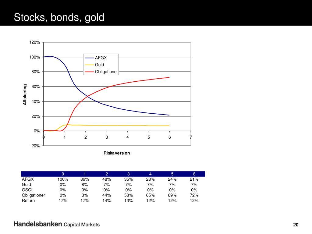 Stocks, bonds, gold