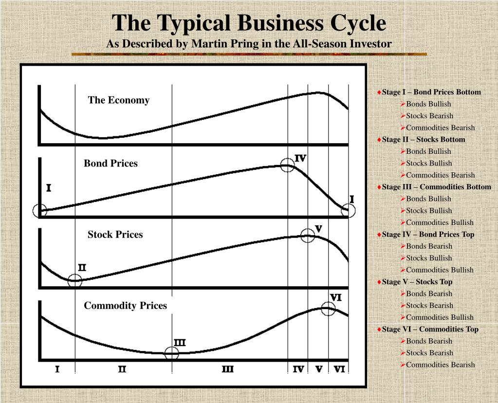 The Typical Business Cycle