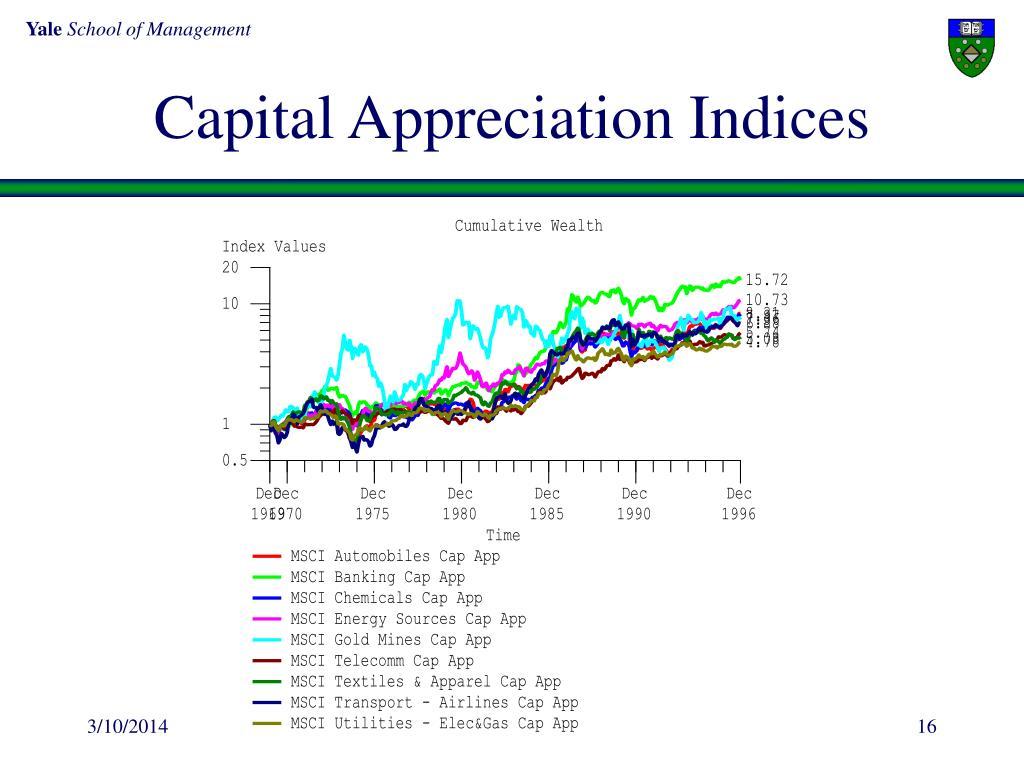 Capital Appreciation Indices