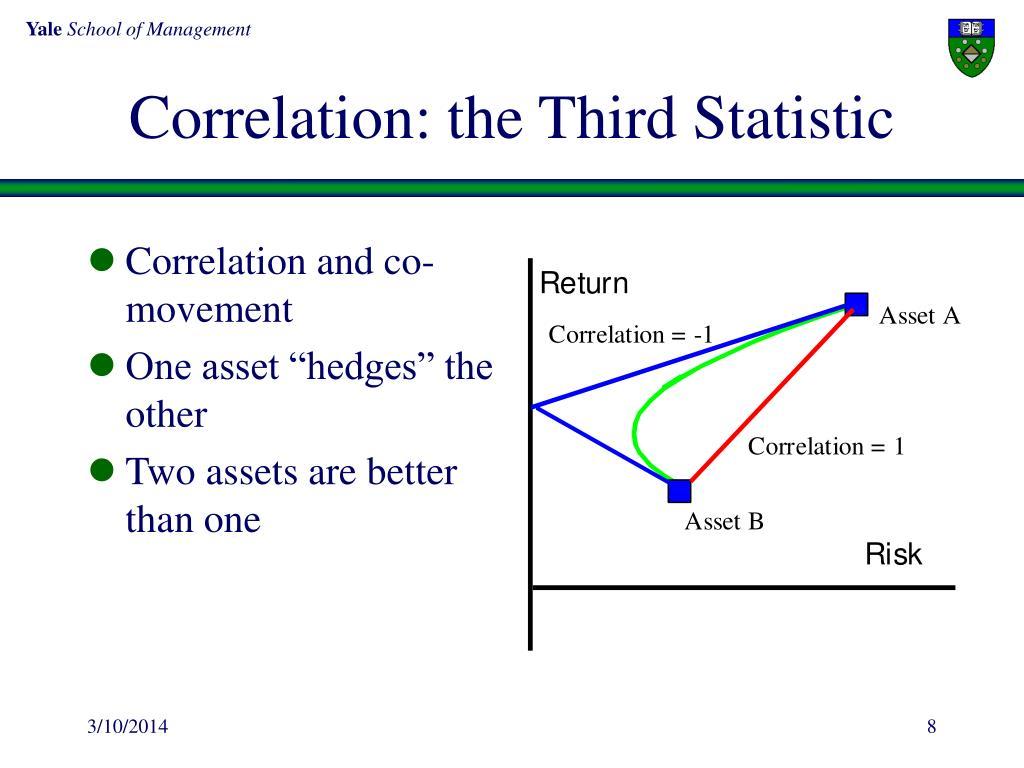 Correlation: the Third Statistic