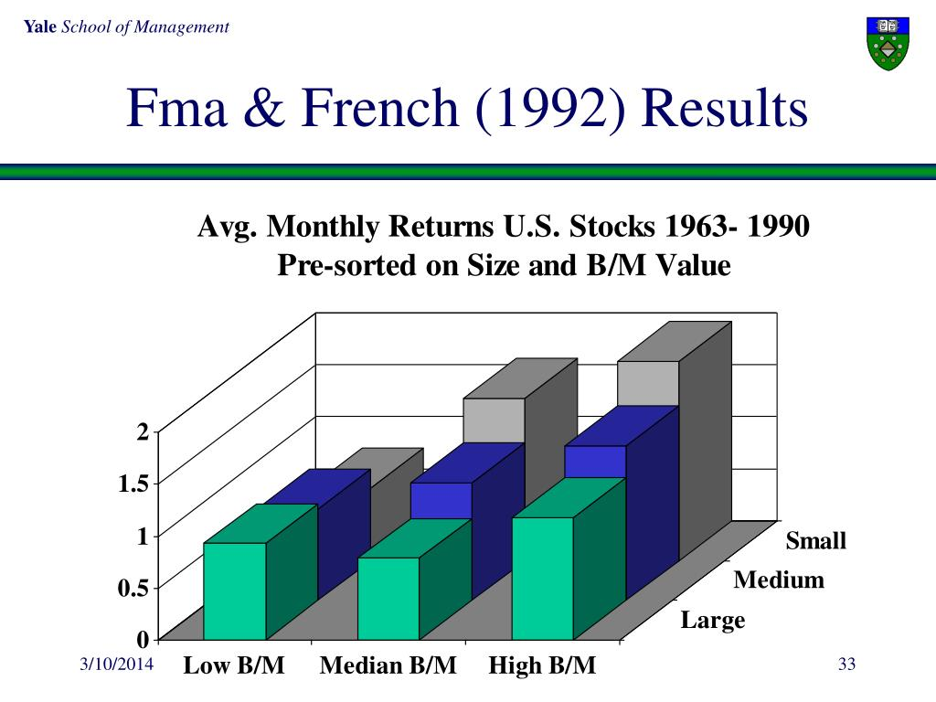 Fma & French (1992) Results