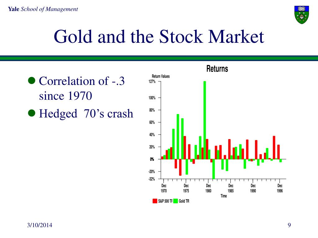 Gold and the Stock Market