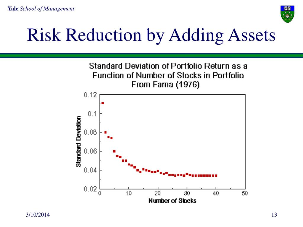 Risk Reduction by Adding Assets