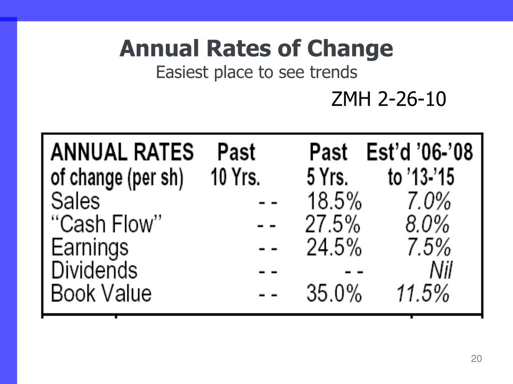 Annual Rates of Change