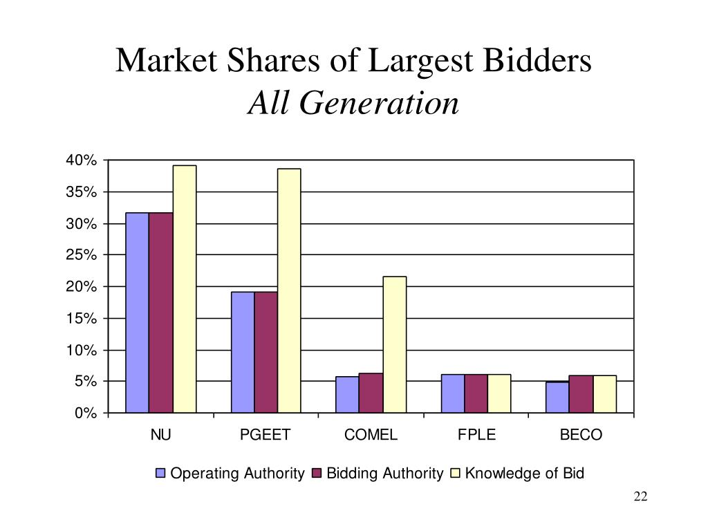 Market Shares of Largest Bidders