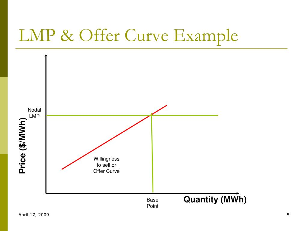 LMP & Offer Curve Example