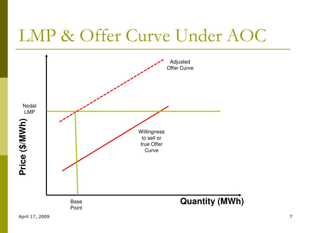 LMP & Offer Curve Under AOC