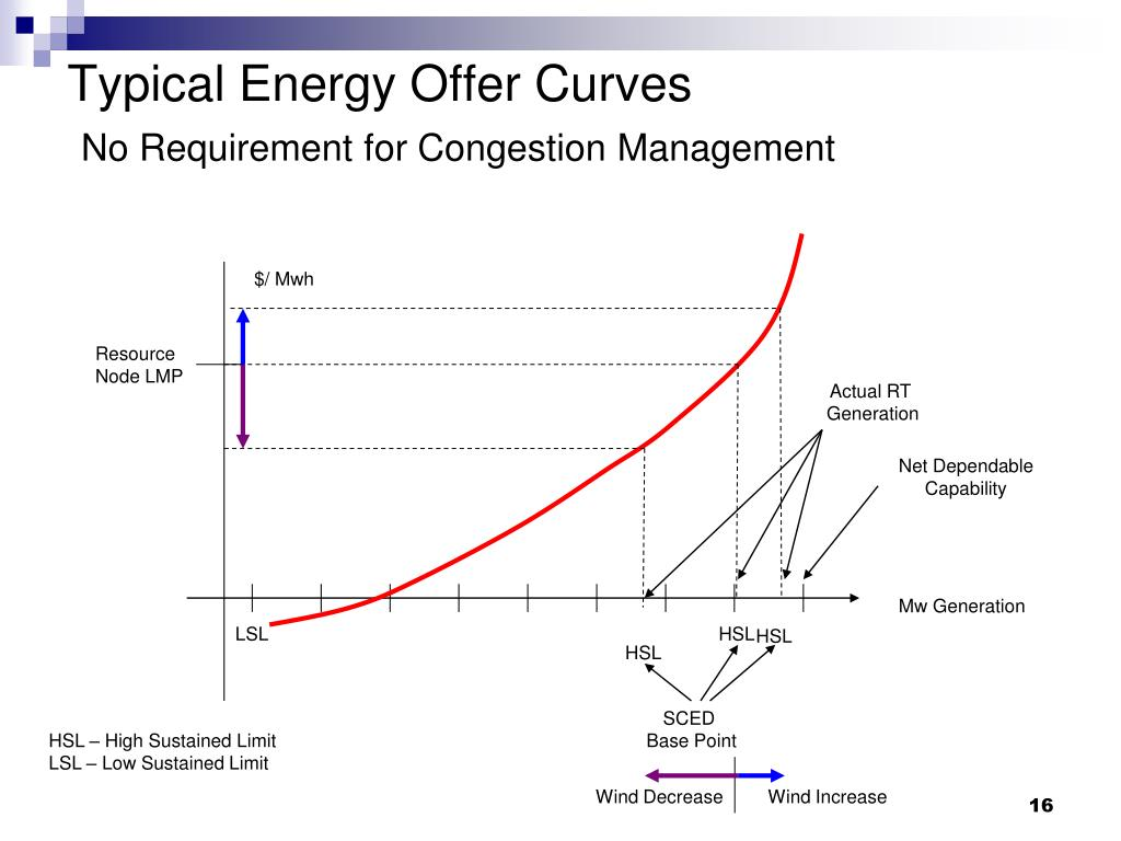 Typical Energy Offer Curves