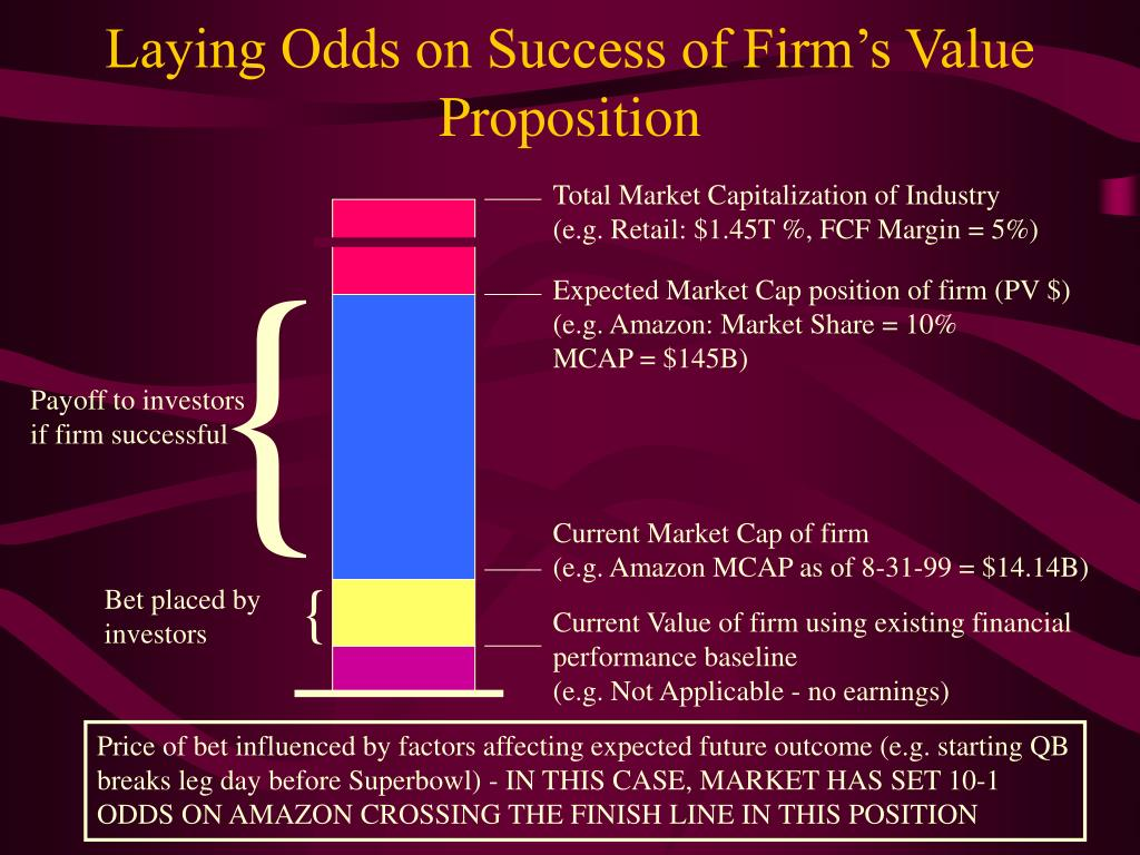 Laying Odds on Success of Firm's Value Proposition