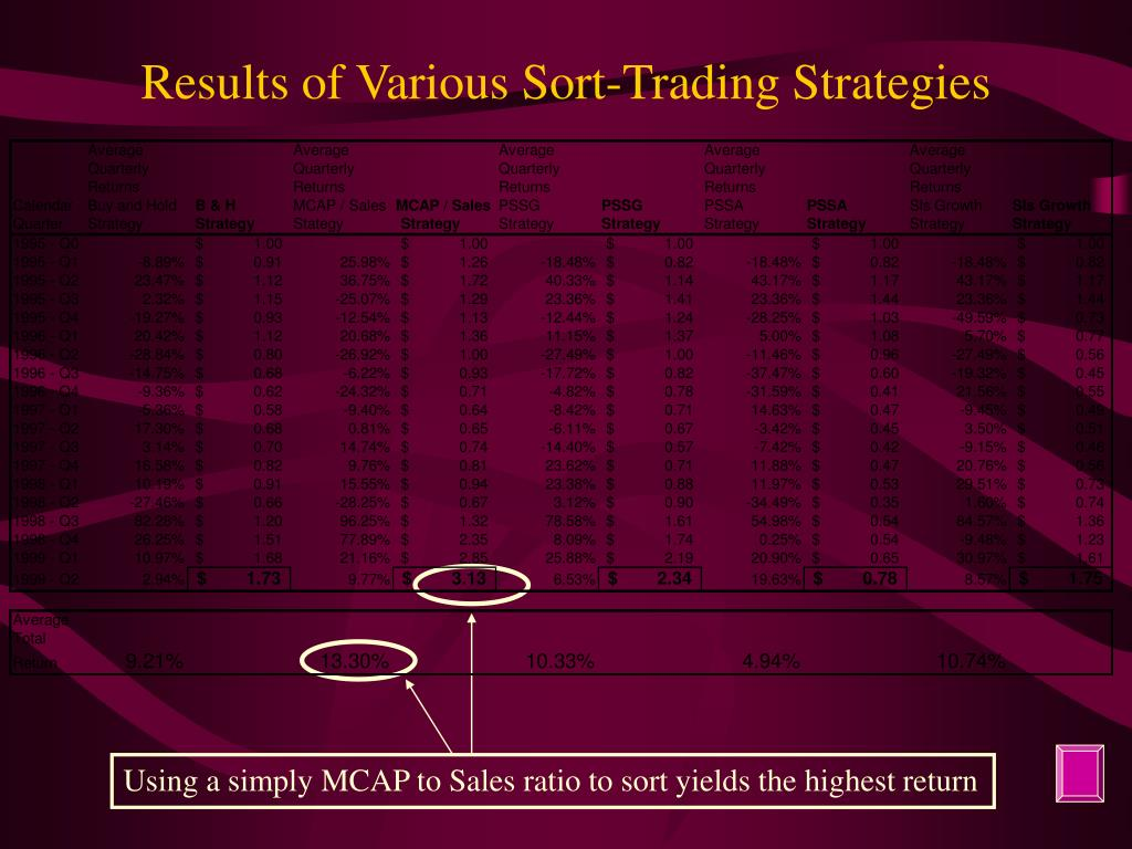 Results of Various Sort-Trading Strategies