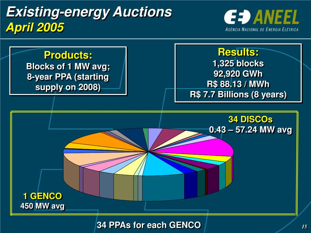 Existing-energy Auctions