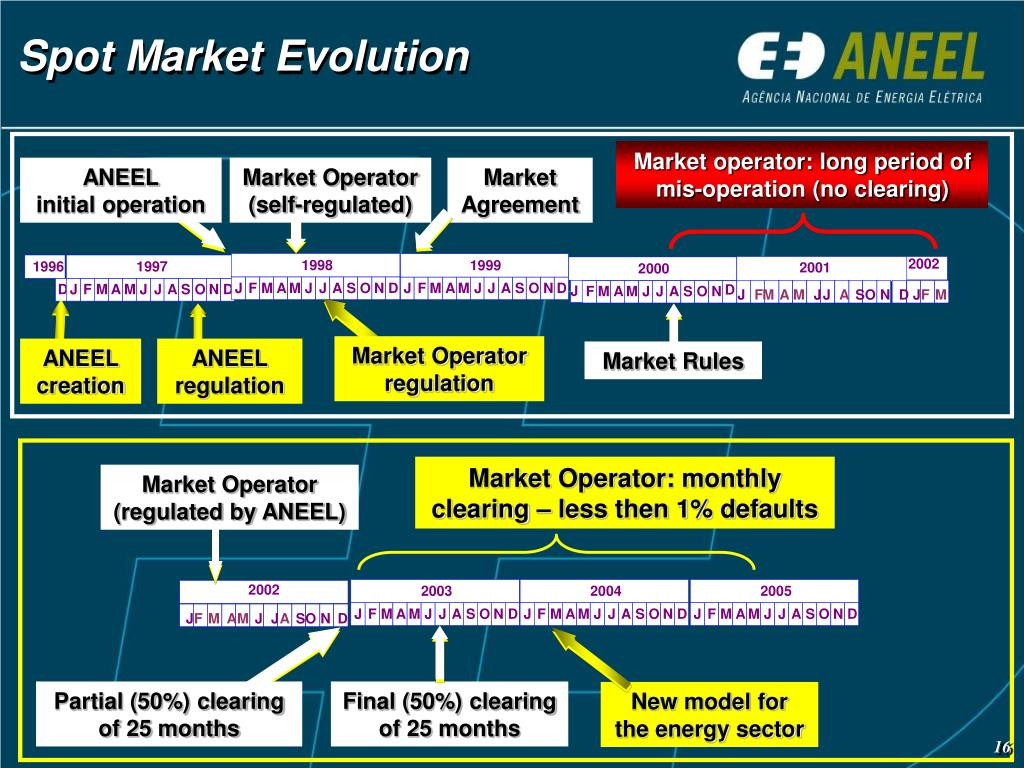 Market operator: long period of mis-operation (no clearing)